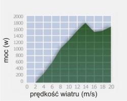 1500_wykres