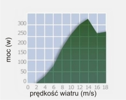 250_wykres
