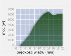 6000_wykres